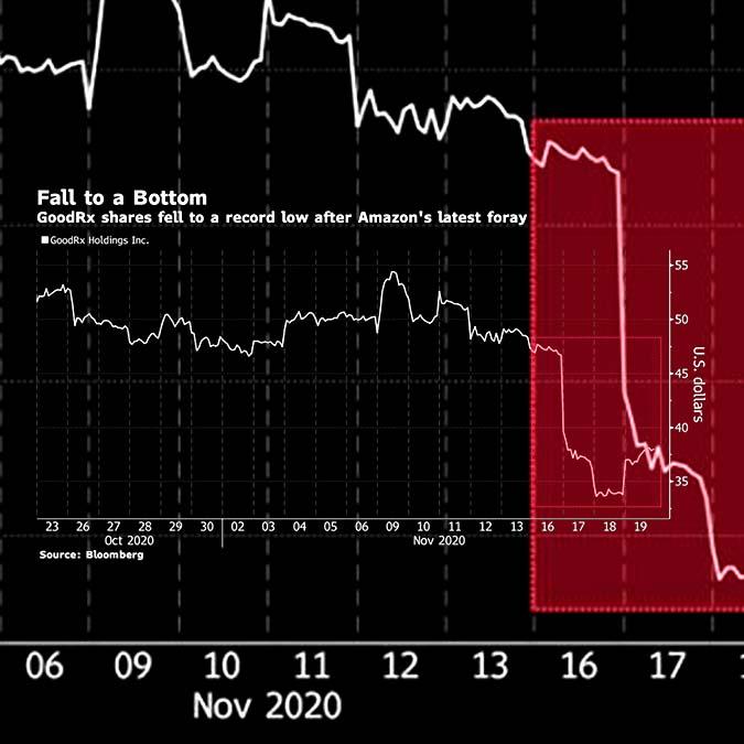 GoodRx Stock Chart