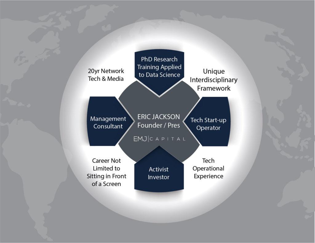 EMJ Capital - Diagram - Eric Jackson