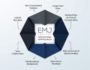 EMJ Capital - Diagram - Operational Approach